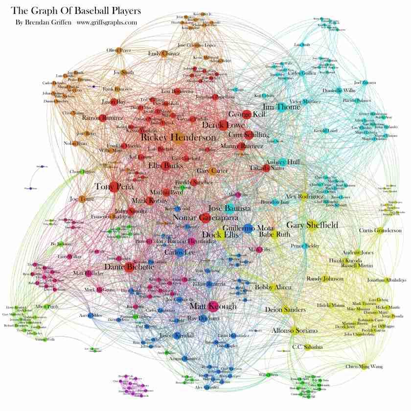 Baseball players network graph