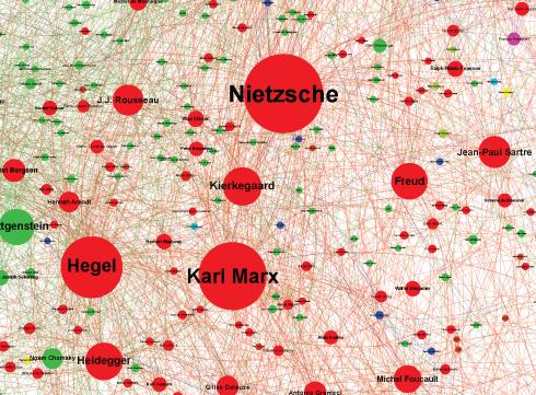 Idéias e Influênciadores - Gráfico (The Graph of Ideas)